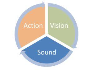 Three main senses for learning