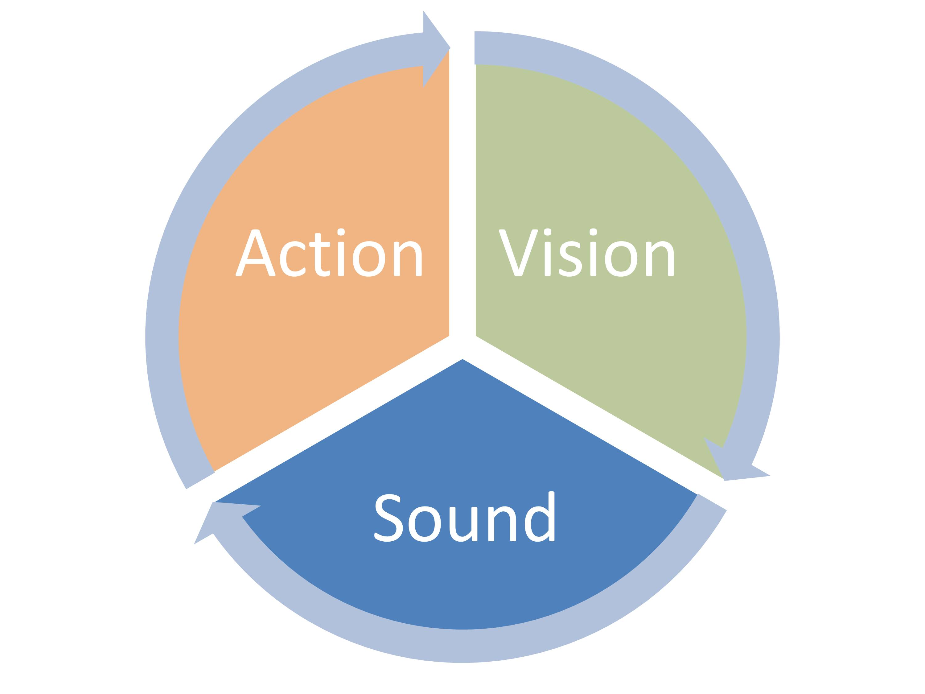 A diagram showing the three main senses for learning: action, vision, and sound