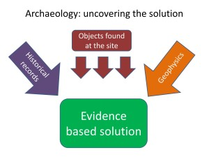Archaeology Analogy