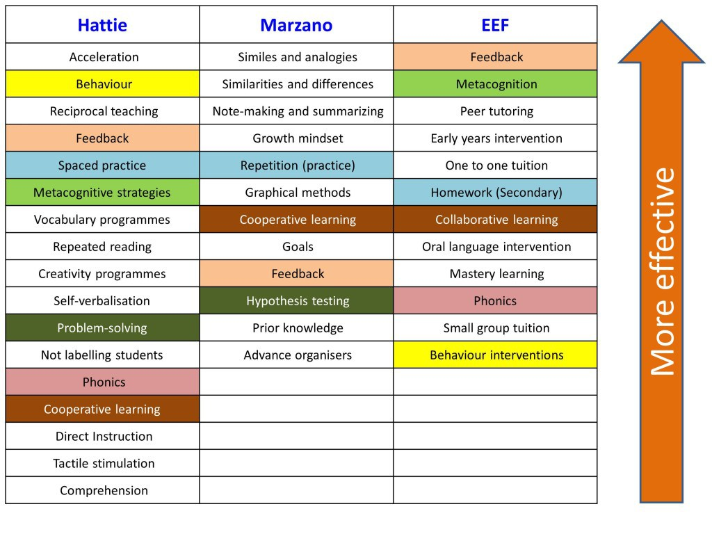 A comparison table showing the top classroom methods from each of the three sources of evidence, colour coded to show similarities between the lists