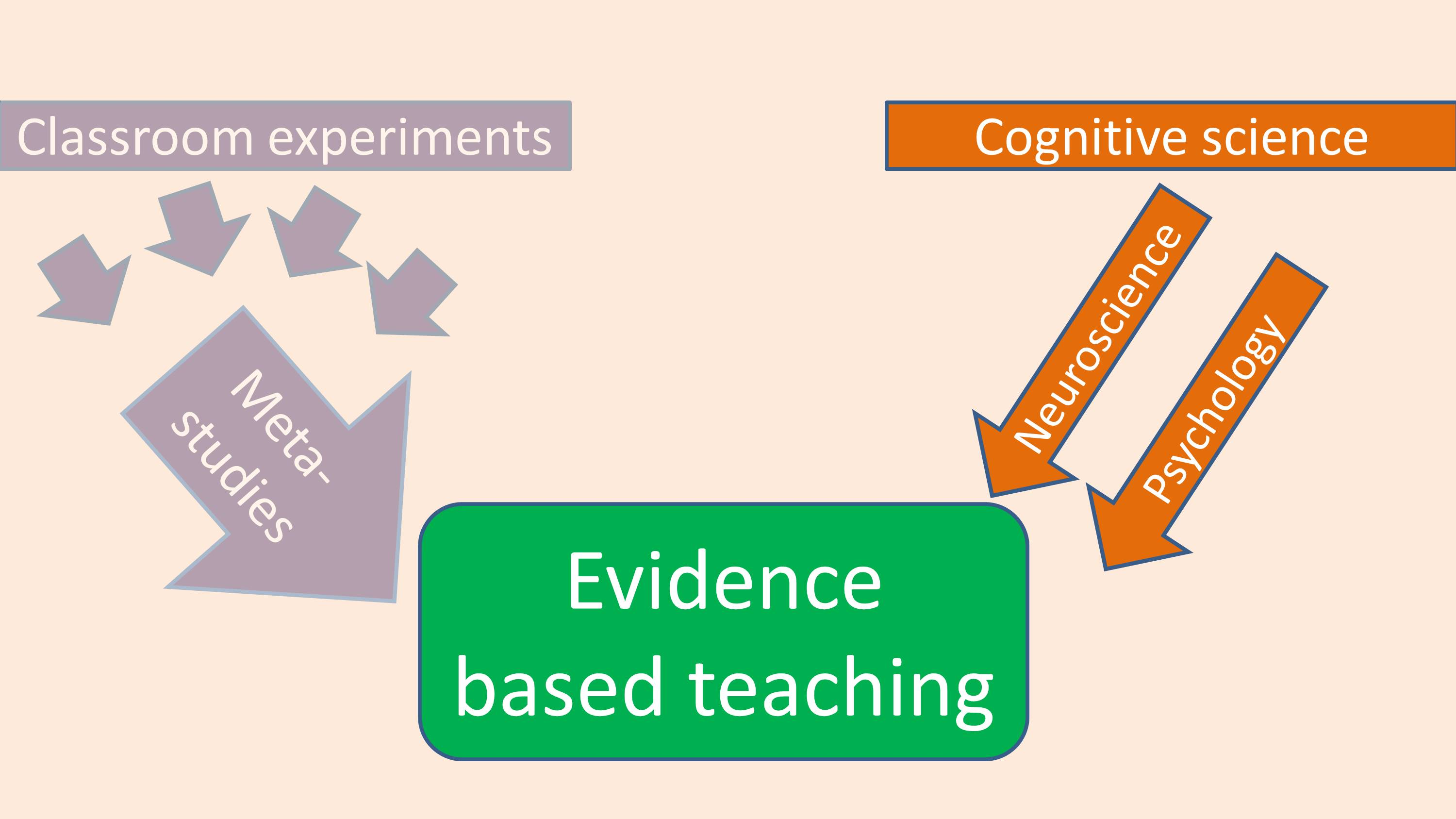 A diagram showing how cognitive science evidence feeds into evidence-based teaching