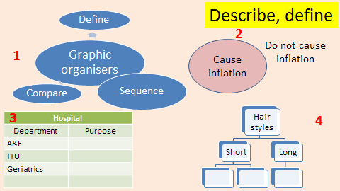 Examples of Graphic Organisers for describing or defining