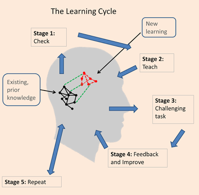Our version of Geoff Petty's Learning Cycle diagram