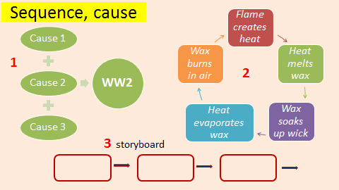 Examples of Graphic Organisers for sequencing