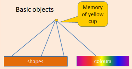 A diagram showing how basic objects are remembered