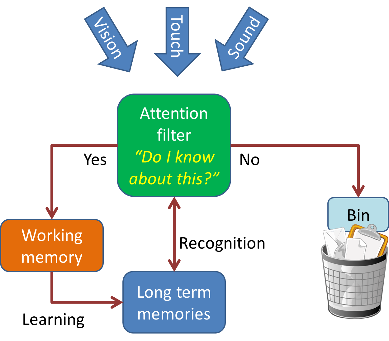 A diagram showing how new learning is filtered out if it doesn't link with prior knowledge