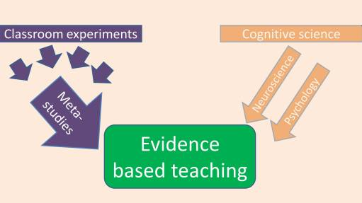 A diagram showing how classroom experiments feed into evidence-based teaching