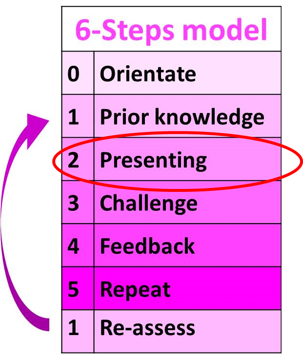 A table showing our Six Steps for Outstanding Learning, which are: Step 0 Orientate, Step 1 Prior Knowledge, Step 2 Presenting, Step 3 Challenge, Step 4 Feedback, Step 5 Repetition